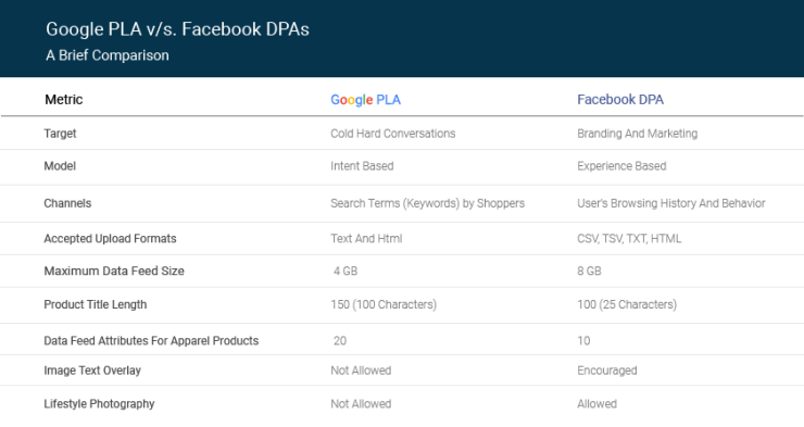 Google PLA vs. Facebook DPA | Comparison Table