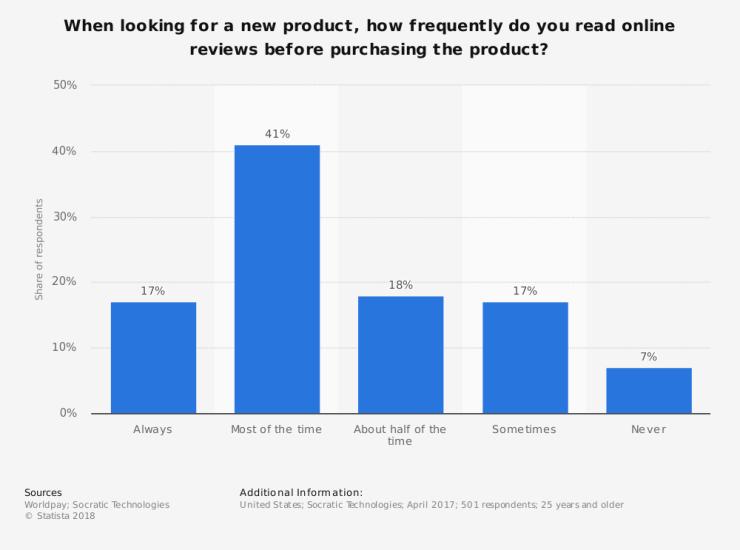 eCommerce CRO | Social Credibility
