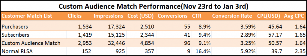 Google Customer Match Data set_2