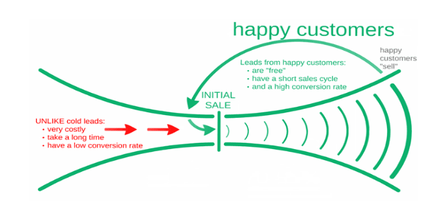 Happy-Customers-Customer-Success