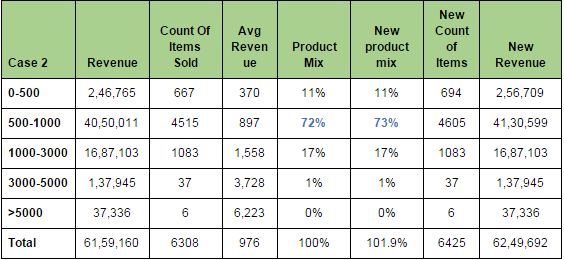 Table2 : Increasing spend on Average Order Value (500-1000) product set. Spend in INR.