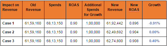 table4 : Compiling All cases - Case 3 showing maximum impact on revenue
