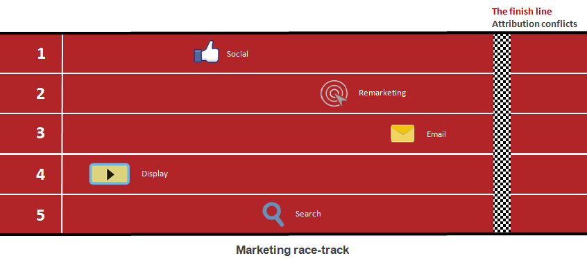 Marketing Race Track