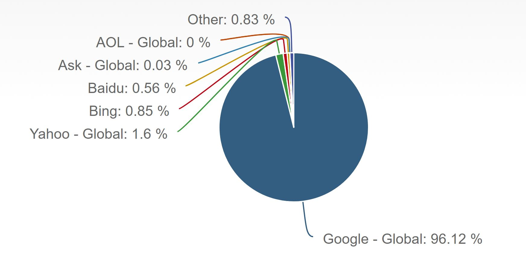 Google Market share Mobile
