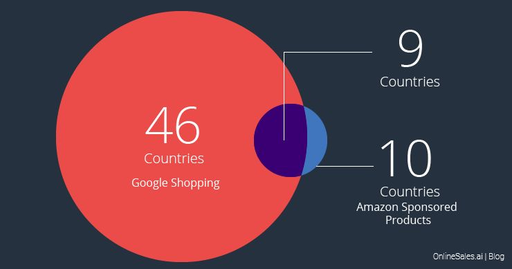 Geographical Reach | Google Shopping vs Amazon Sponsored Products