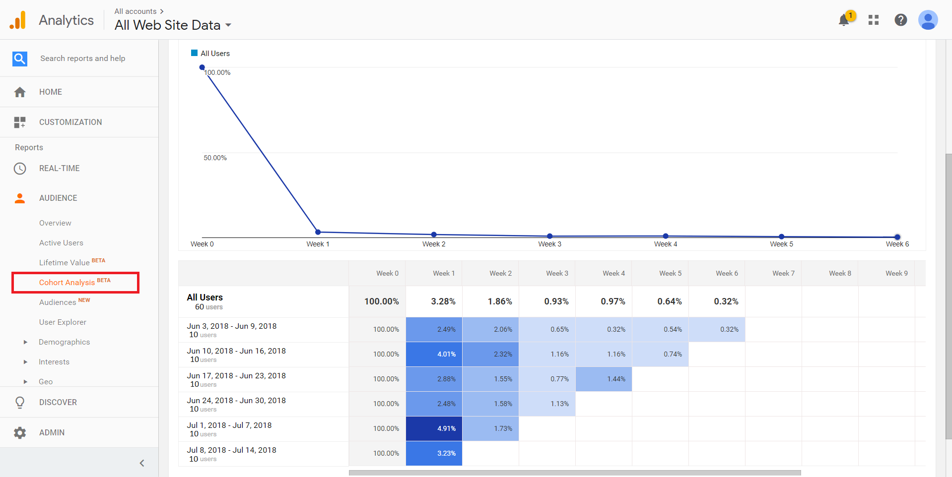 Cohort Analysts on Google Analytics | Defining Cohort Analysis And Its Importance In eCommerce