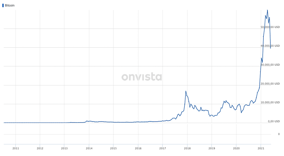 Top Crypto, um im Mai 2021 zu kaufen