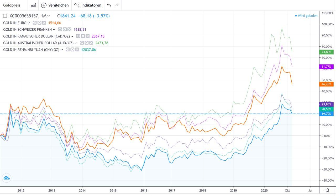 goldpreis kilo in euro