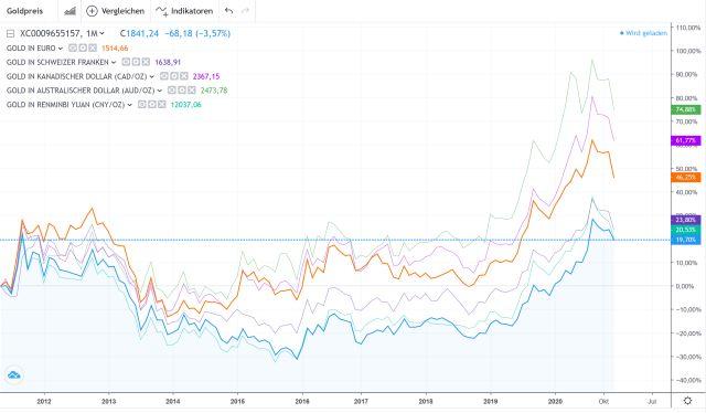 Goldpreis-Entwicklung in diversen Währungen - Mai 2011 bis November 2020