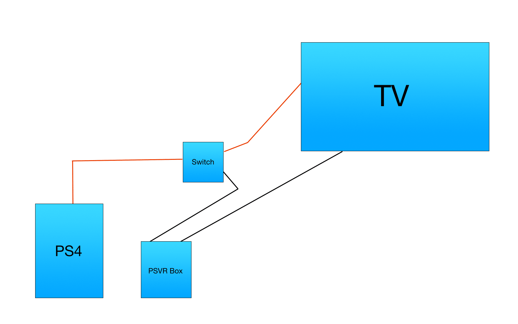 PSVR PS4 Switch Diagram