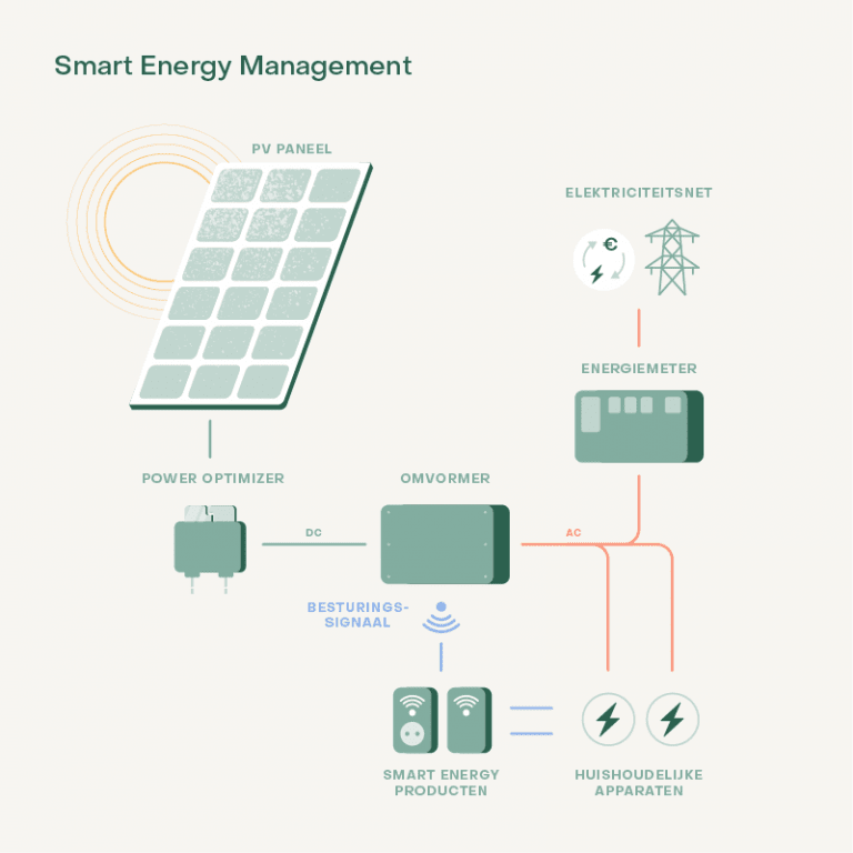Smart energy management