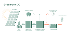 Greenrock schema DC