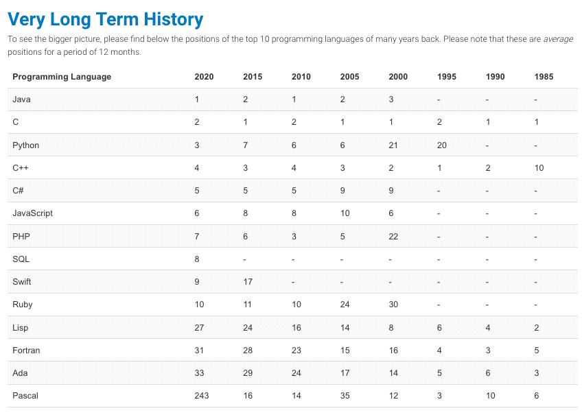 TIOBE Index (1985-2020)