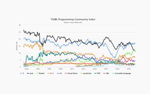 TIOBE Index 2020- R 언어의 상승