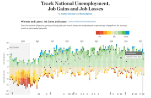 Data visualization of US unemployment figures. (by WSJ)