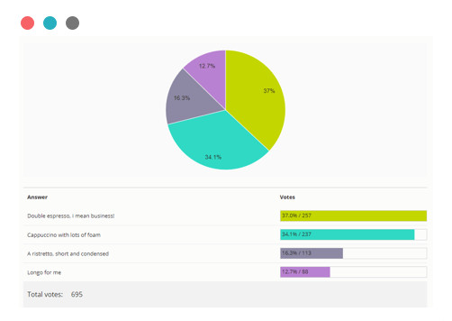 Voting tool reporting dashboard