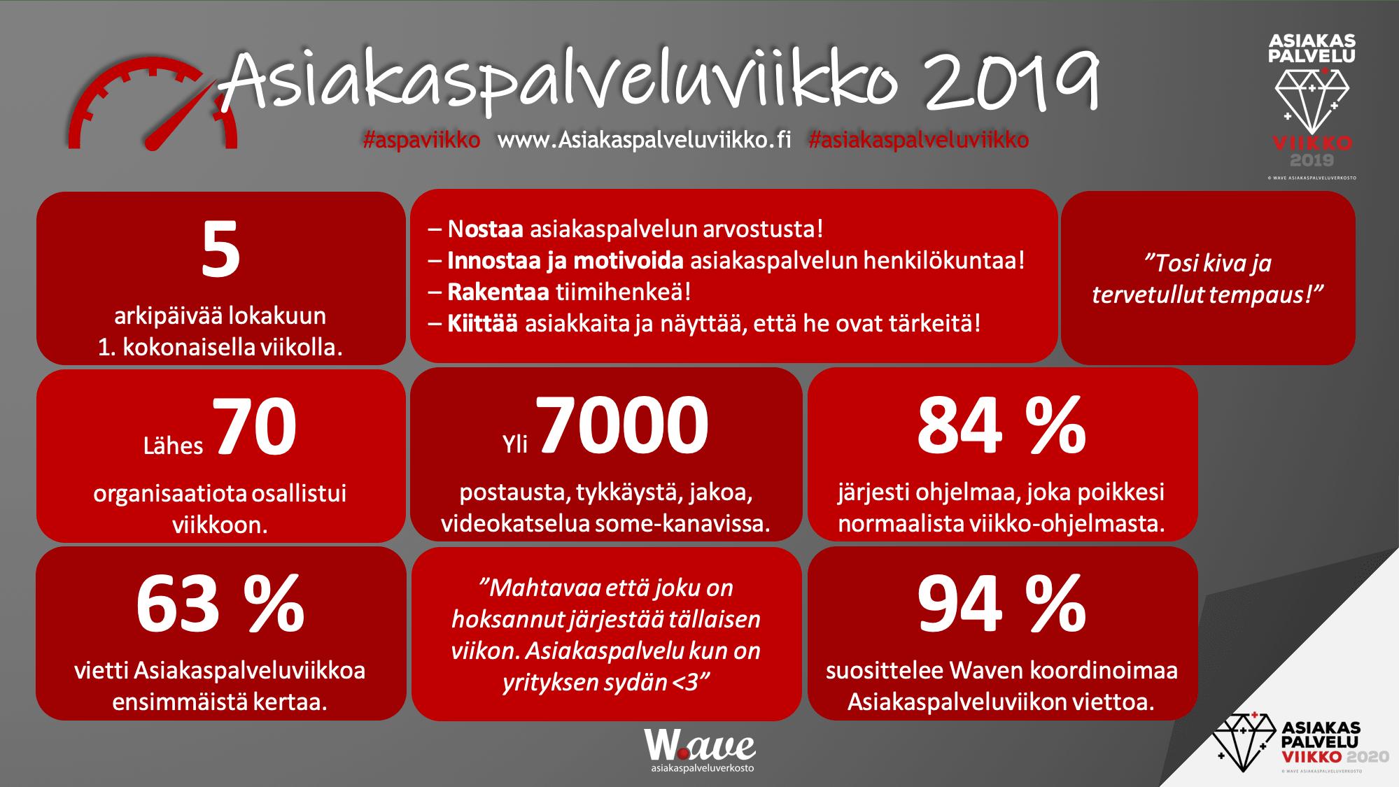 Wave - Asiakaspalveluviikko.fi 2019