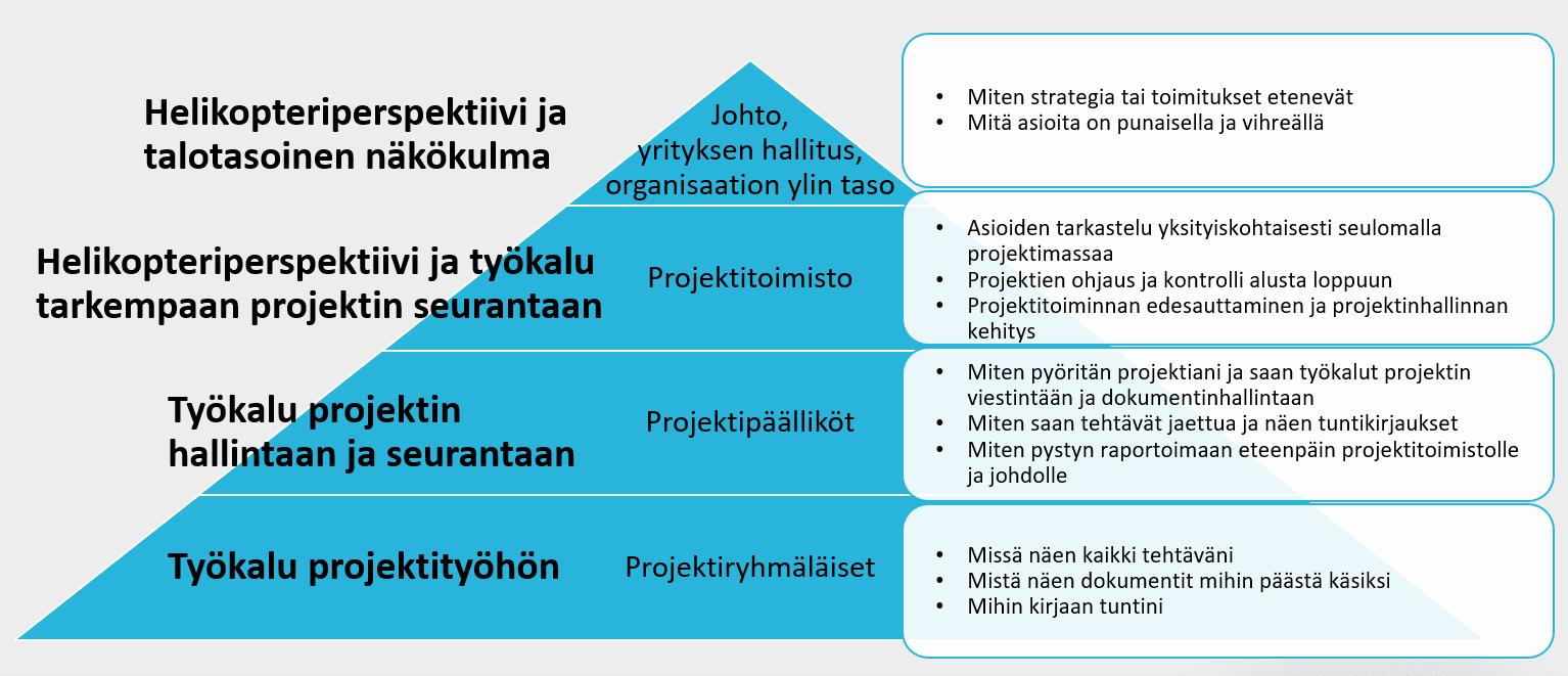 projektipyramidi