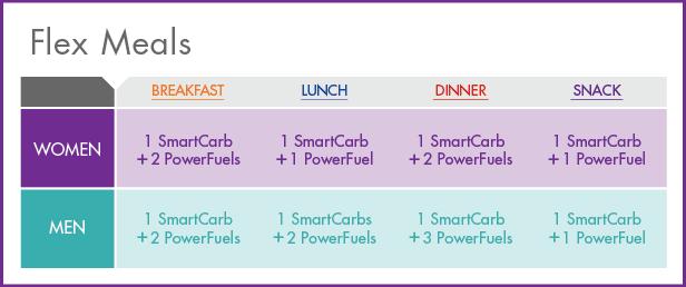 new nutrisystem flex meals chart