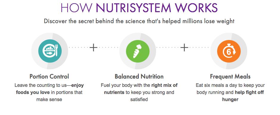 Nutrisystem main focus vs medifast