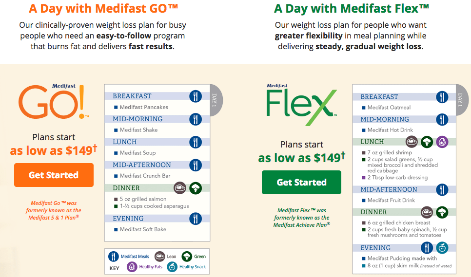 Medifast packages