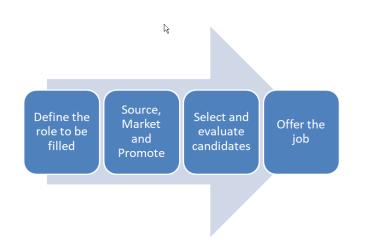 optizm-hiring-process