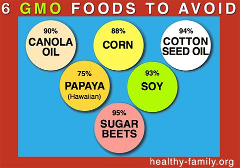 Six GMO Foods To Avoid