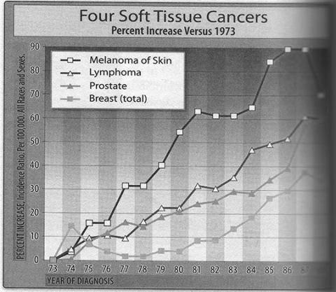 Graph: Four Soft Tissue Cancers