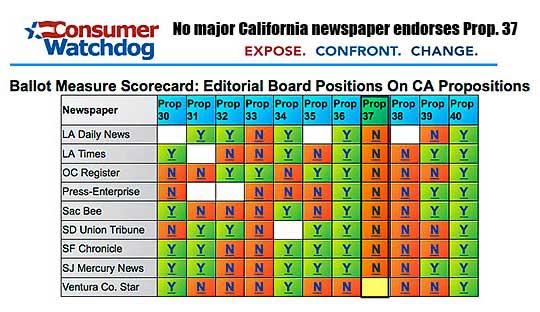 Ballot Measure Scorecard by Newspaper
