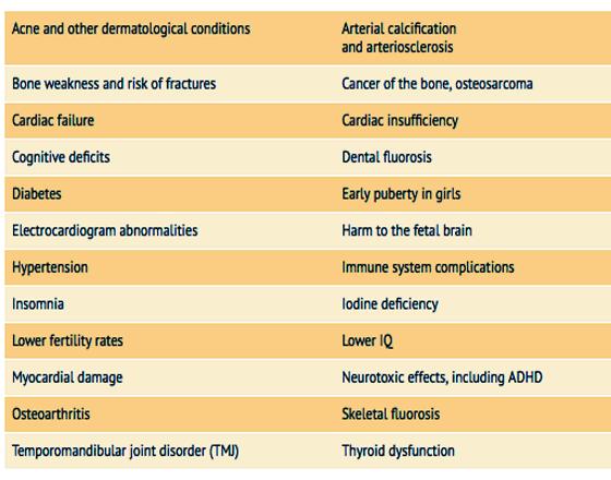 Chart: Fluoride Risks