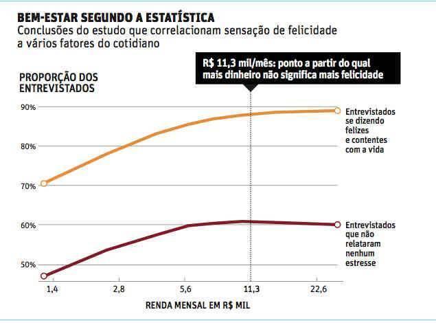 estatísticas do bem estar