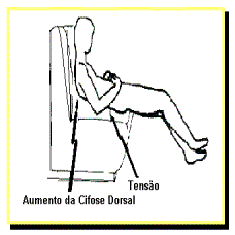 Má postura: aumento da cifose dorsal