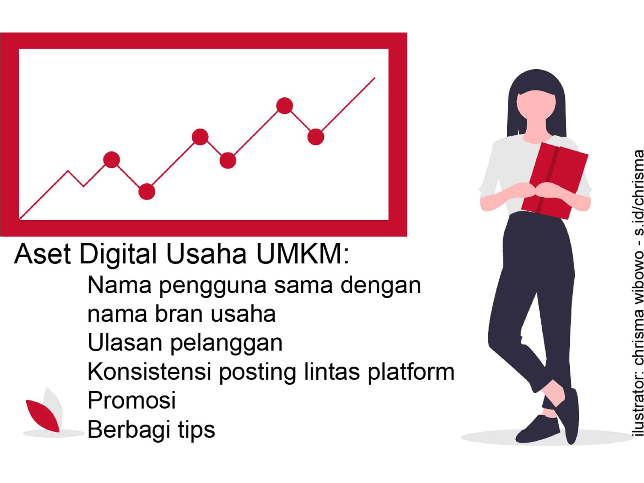 Aset Digital Usaha UMKM