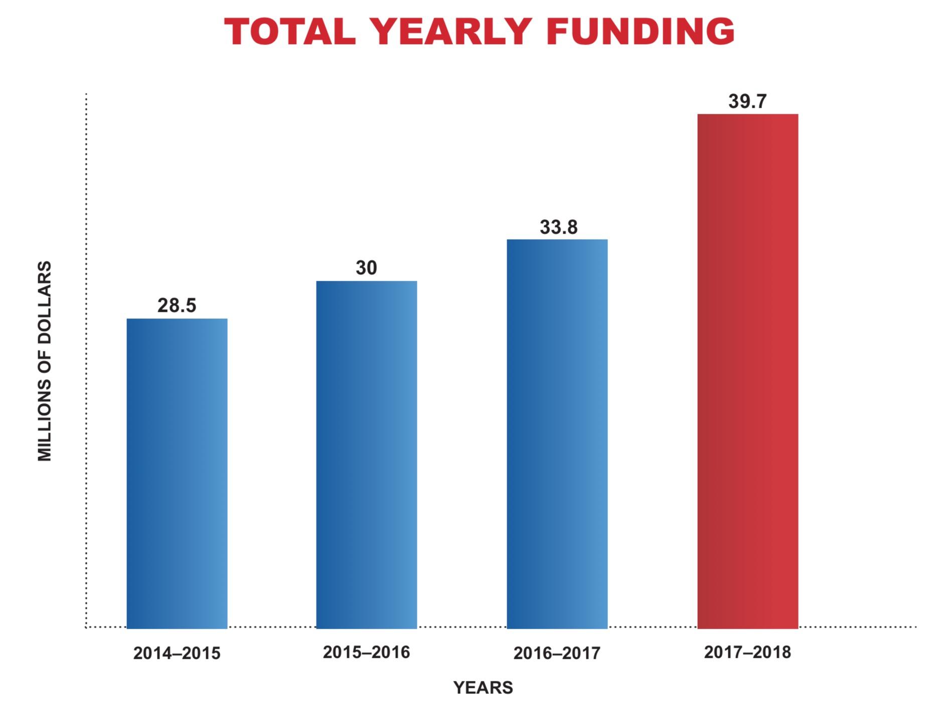 NJ Funding