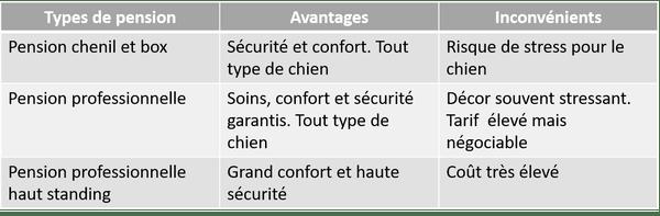 Pension pour chien - avantage des pensions - Animaux - 600x197 - PNG