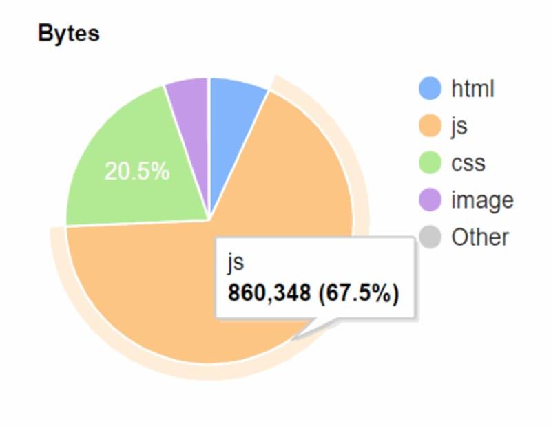 67% JavaScript