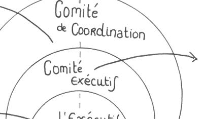 Schéma de gouvernance - Conseil de développement du Pays des Vallons de Vilaine