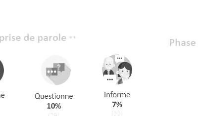 Analyse et création de profils digitaux