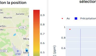 CNRS / Lab ChimEco : Tableau de bord d'exploration de données