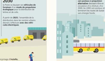 Annexe du rapport annuel pour La Poste Suisse SA