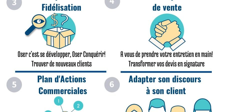 Formation Vente - Formation commerciale - Formation gérant d'entreprise - Coach vente - commerce