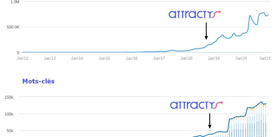 Un an avec Attractys +220%