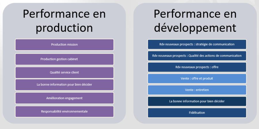performance en production et développement