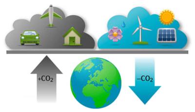 Rólunk | OurOffset Nonprofit Llc. - Go Green Live Green Work Green