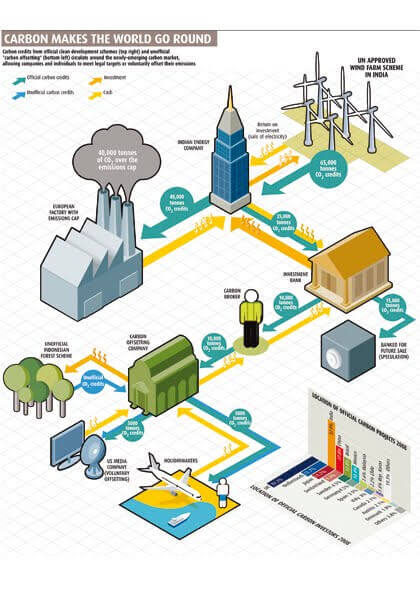 Karbon piac karbonkredit - karbon kredit - OurOffset - Go Green Live Green Work Green