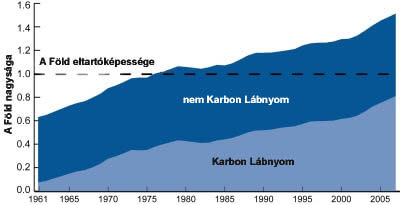 Karbonlábnyom - OurOffset