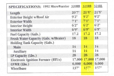 21' Class C Winnebago Mirco Mini Warrior  Camas, Washington