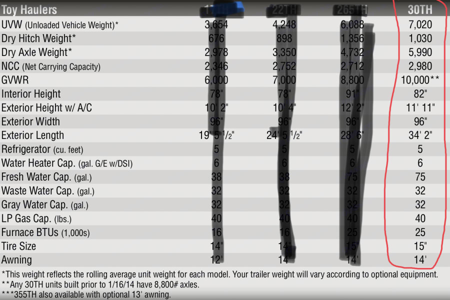 Trailer specs (from owners manual).  Weights, length, heights etc