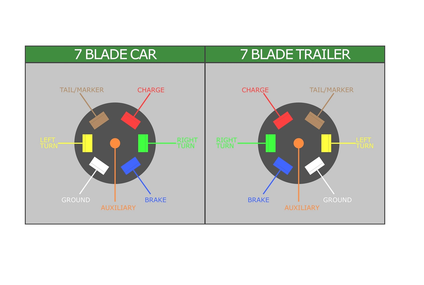 7-blade diagram, test your car for 12 volt charge function (red).
