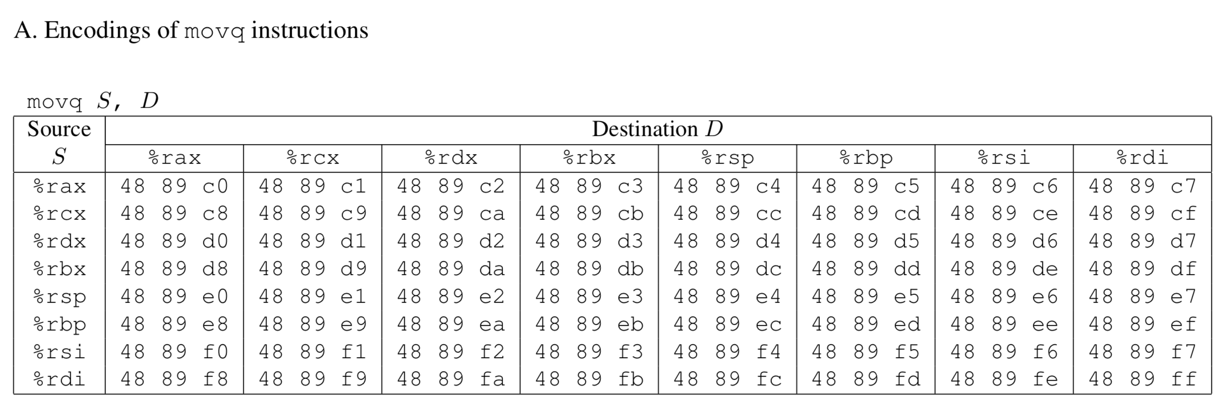 movq 指令编码